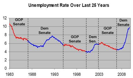US_Unemployement_1983-2010_overlay.jpg